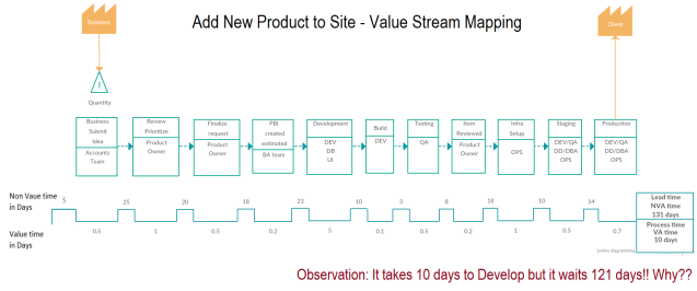 sample-value-stream-mapping